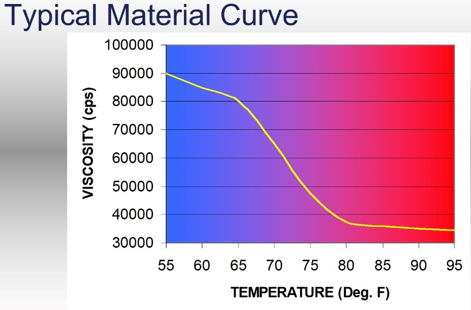 Typical Material Curve